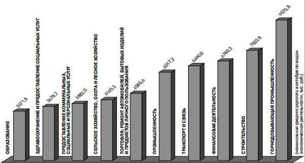 В октябре номинальная начисленная средняя зарплата на Гомельщине составила 5251,8 тысячи рублей