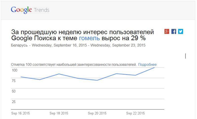 За прошедшую неделю интерес пользователей Google Поиска к теме гомель вырос на 29%