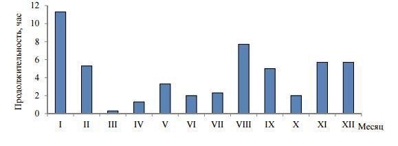 Продолжительность периодов с концентрациями углерода оксида выше максимально разовой предельно допустимой концентрации